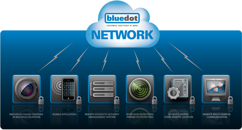 Bluedot Physical Security and Information Management NETWORKS